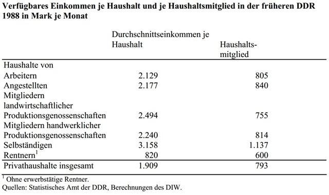 einkommenstabelle DDR