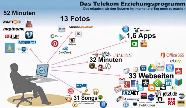 bandbreiten-telekom Erziehungsprogramm