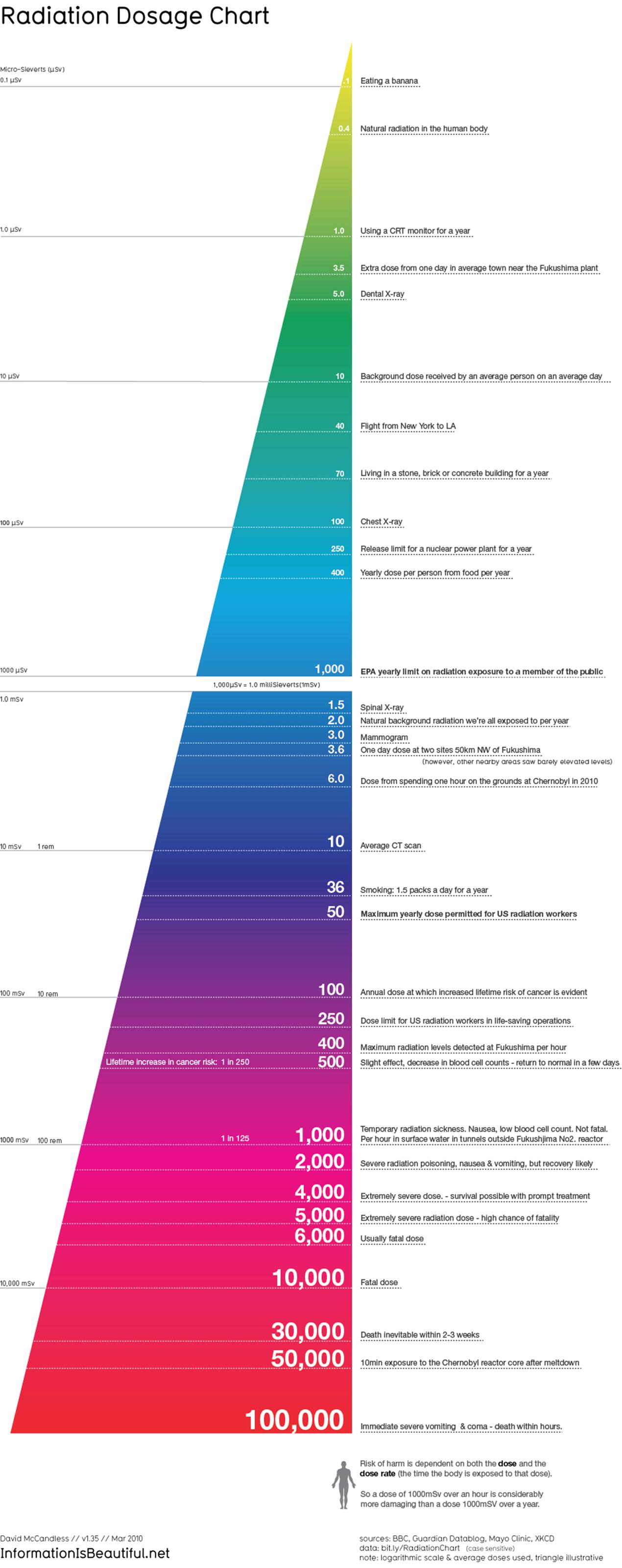 radiation_chart_3